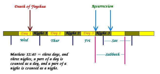 The sabbath resurrection also explains why quot first day of the sabbaths